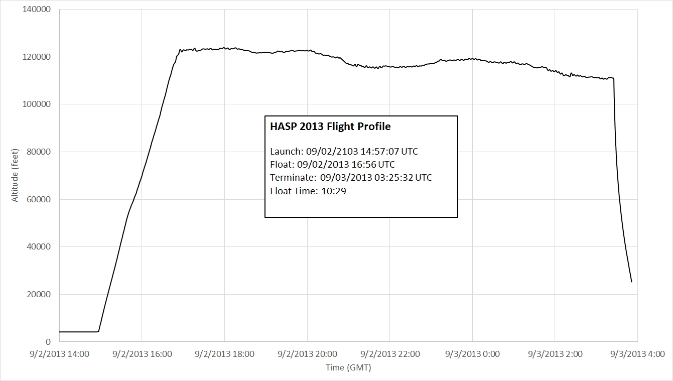 HASP 2013 Flight Profile
