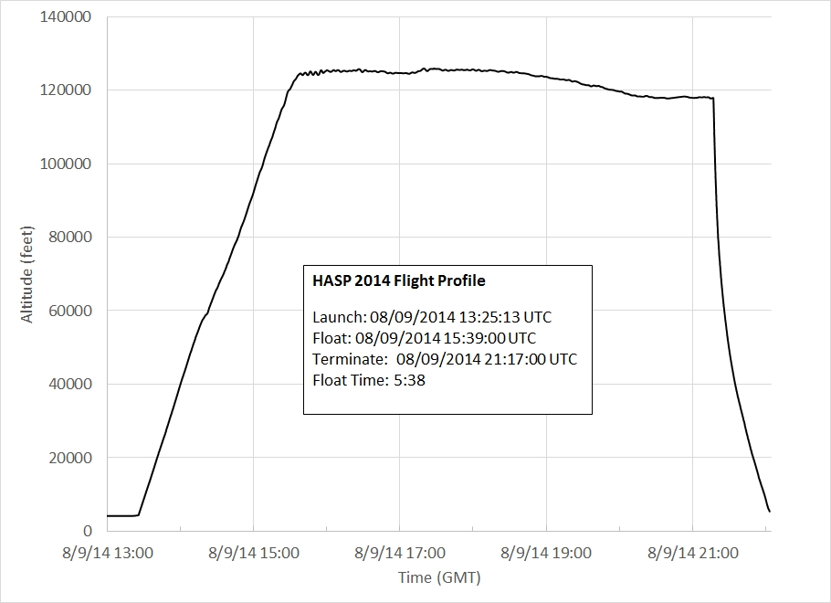 HASP 2014 Flight Profile